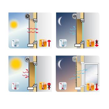 Abbildung 3 für Bubendorff jalousierbarer Rollladen Activ Home® Sonnenschutz + Belüftung